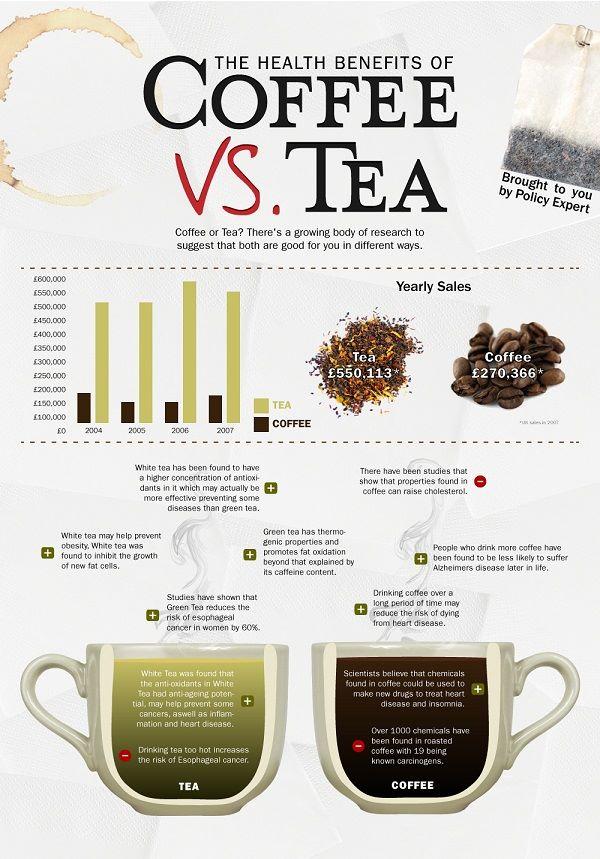 Coffee v Tea