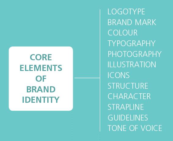 Brand identity core element